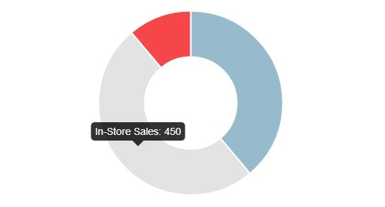 angular-chart.js Donut Chart