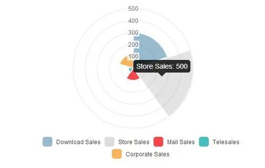Create Responsive Charts For AngularJS using Chart.js ...