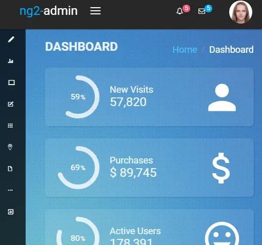 Angular 2 Admin Dashboard Framework