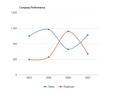 Angular Google Chart Component