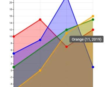 dlChart Line Chart