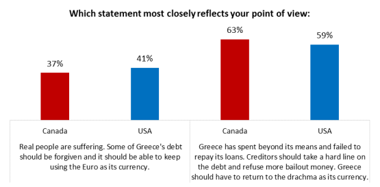 greece poll