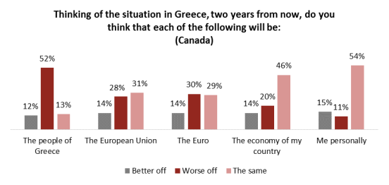 canada greece poll