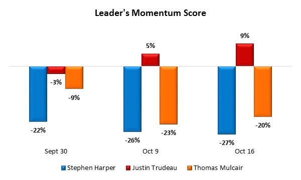 trudeau has the momentum