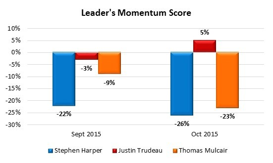 angus reid election poll