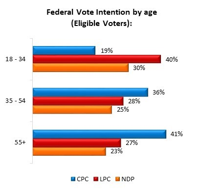 stephen harper poll