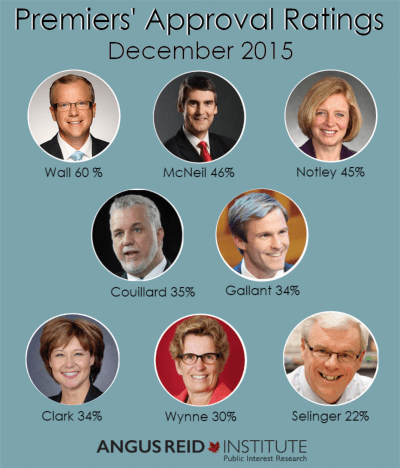December Approval Ratings