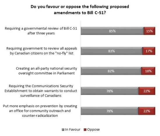 Bill C-24 Poll | Angus Reid Institute