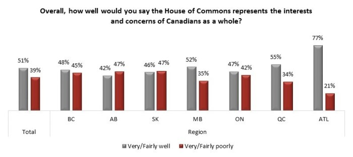 House of Commons Approval