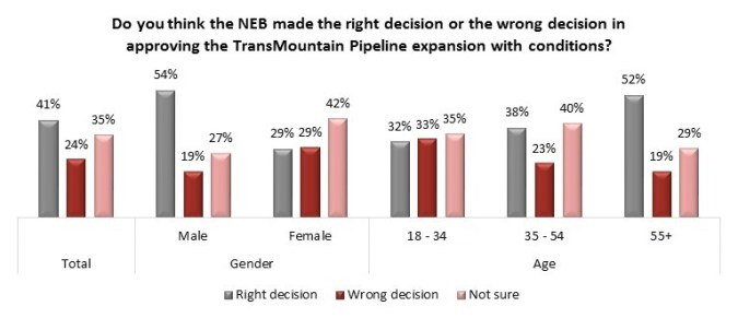 Angus Reid Poll | Trans Mountain Pipeline