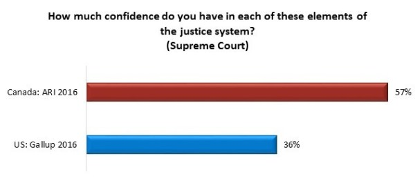 Confidence in Courts