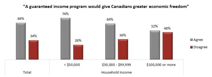 Canada Minimum Income