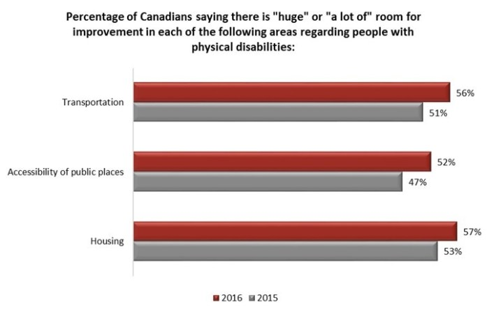 disability in Canada