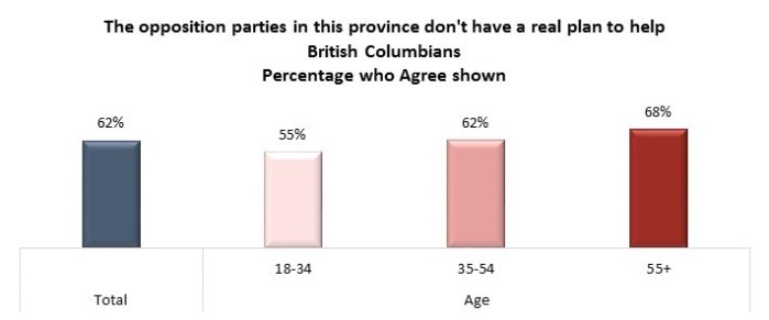angus reid bc election