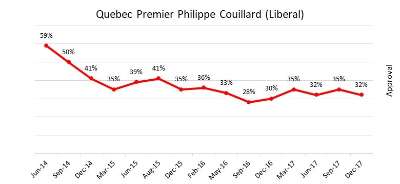 Philippe Couillard Approval