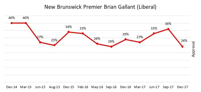 Brian Gallant Approval