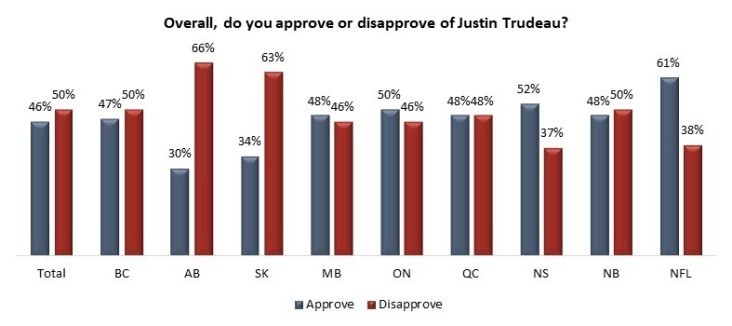 trudeau provincial approval