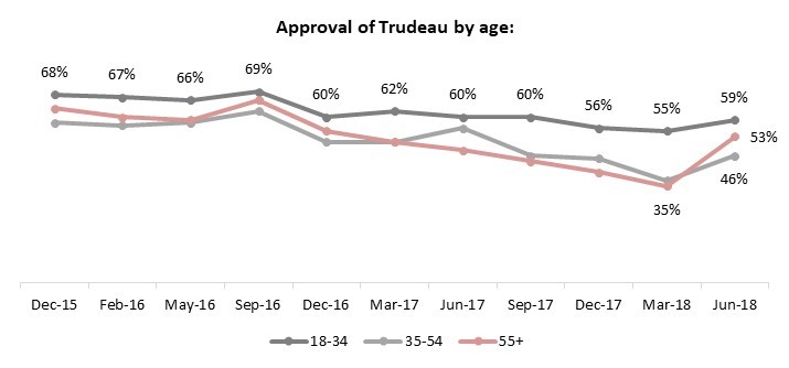 angus reid trudeau approval