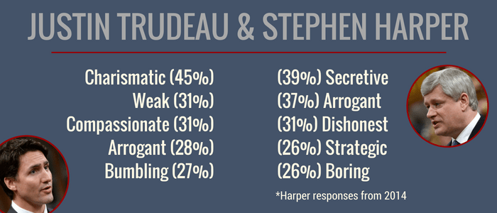 harper opinion trudeau