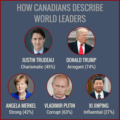 g7 leader opinions