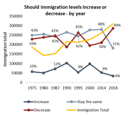 Immigration in Canada: Does recent change in forty year opinion