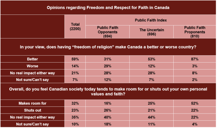 Faith in the Public Square? A comprehensive study of the