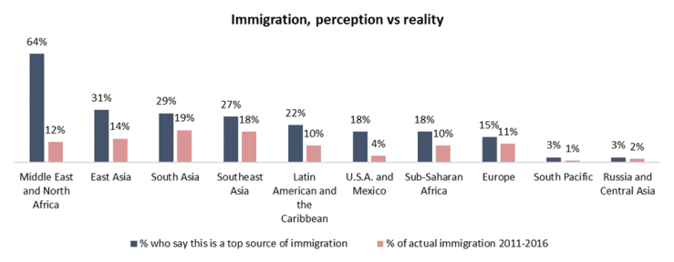 Angus Reid, Angus Reid Institute, Angus Reid Immigration views, Canada polling, Canada Polls