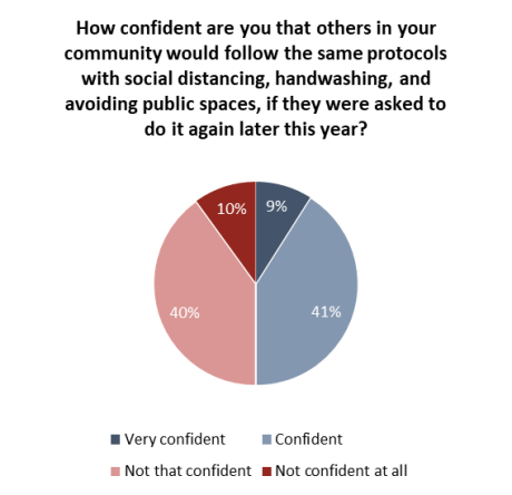 Covid 19 Half Of Canadians Confident Their Community Would Lock Down Again If Second Wave Arrives Angus Reid Institute