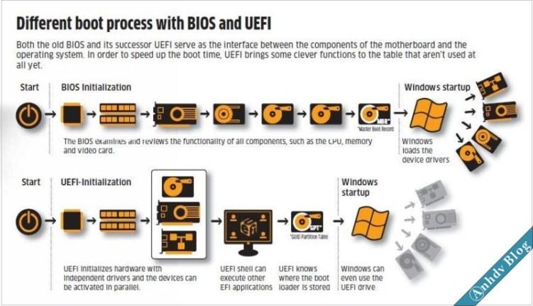 So sánh giữa BIOS và UEFI