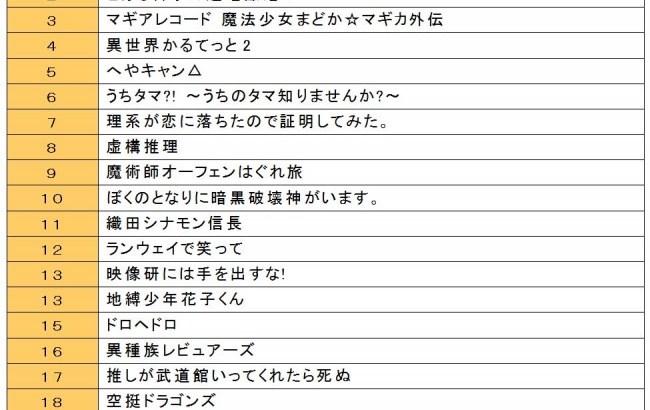 2020年冬アニメ番組の視聴意向ランキングを発表【総合・男性・女性】
