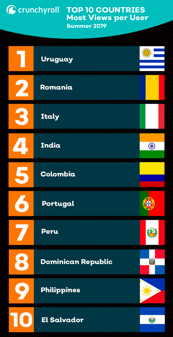 Top-10-Countries-Most-Consumed-by-user-anime-crunchyroll.jpg