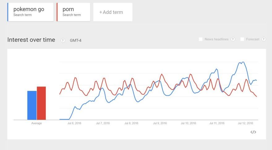 pokemon-go-porn-trends