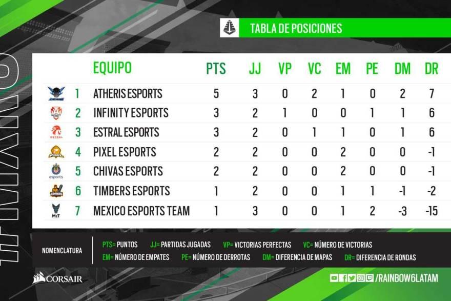 torneo-mexicano-raibow-six-segunda-semana-posiciones-.jpg