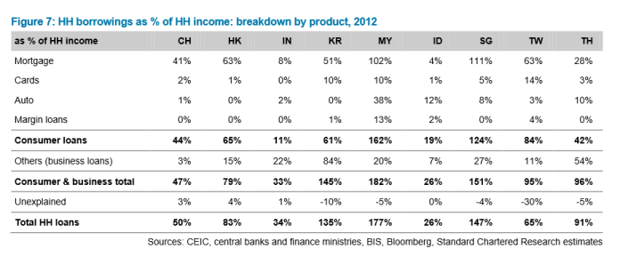 Graph: Standard Chartered - 'Asia leverage uncovered'