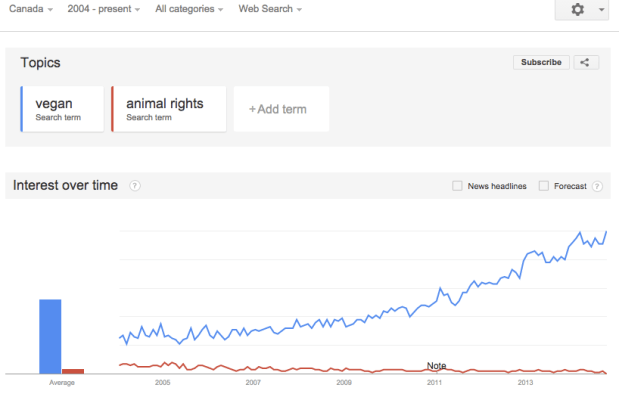 AV - vegan animal rights google trend chart