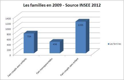 Les familles en 2009 - Source INSEE 2012