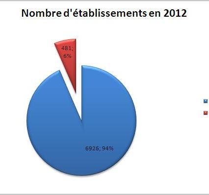 Nombre d'établissements - Source INSEE 2012