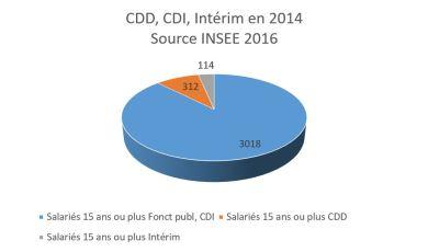 CDD, CDI, Intérim