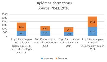 Diplômes formations en 2014