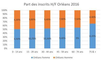 Part des inscrits H/F Orléans