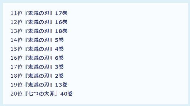 2月日本漫畫銷量排名,鬼滅之刃繼續屠榜,銀之匙殺進第二位
