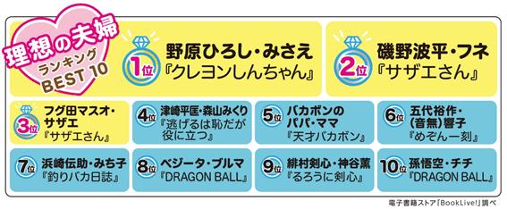 """【BookLive!】平成最後の「夫婦の日(2月2日)」記念!3,300人の漫画ファンが選んだ登場キャラクターの""""理想の夫婦""""ランキングを発表!"""