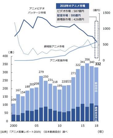 アニメ市場の概要(日本動画協会調べ)