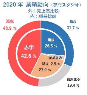 2020 年業績動向(専⾨スタジオ)