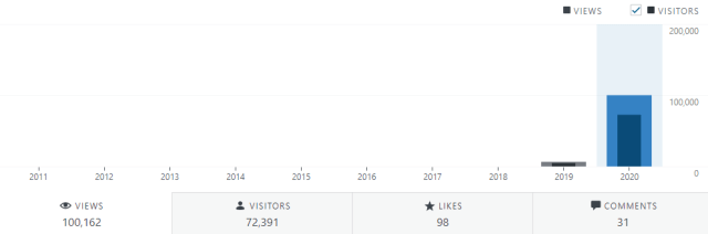 100,000 blog views in year - milestone reached