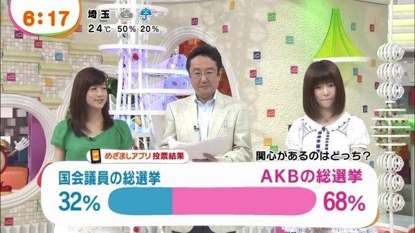 68% af japanerne er mere interesserede i AKB valget end præsident valget