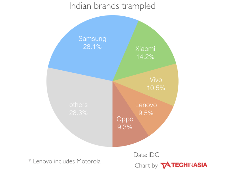 For the first time, Chinese smartphone brands dominate India - CHART