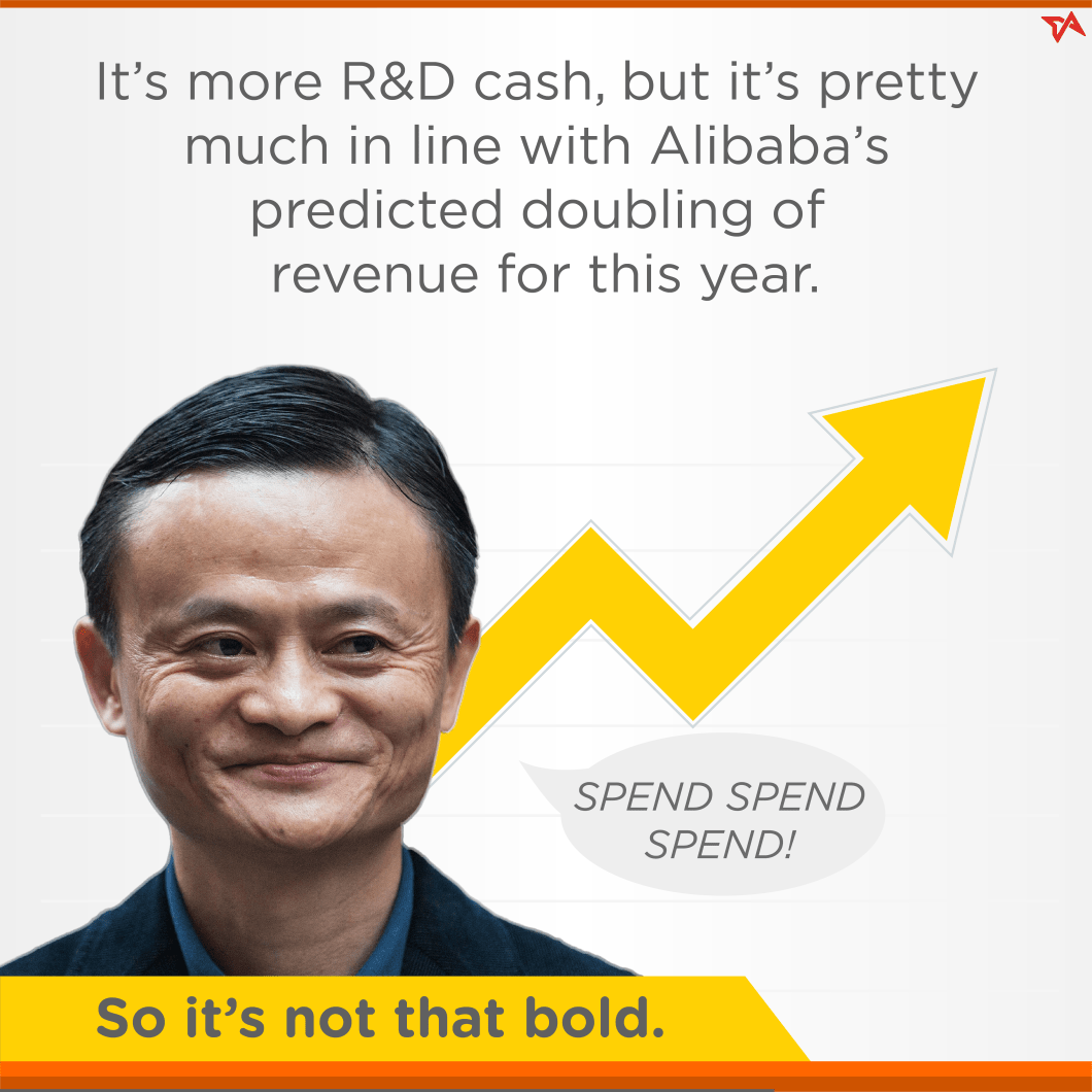 Alibaba versus Amazon in R&D