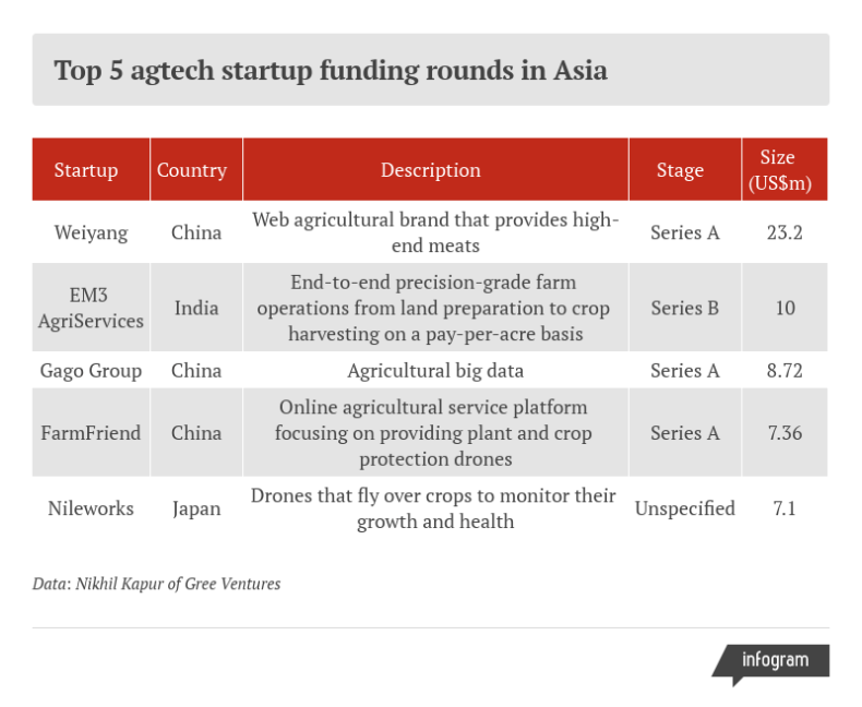 Asia's food supply chain could be on the verge of reinvention – ANITH