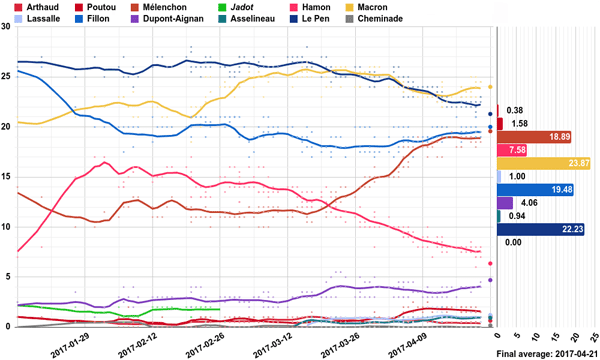 Grafik mit den Umfragen zur Präsidentschaftswahl Frankreich 2017